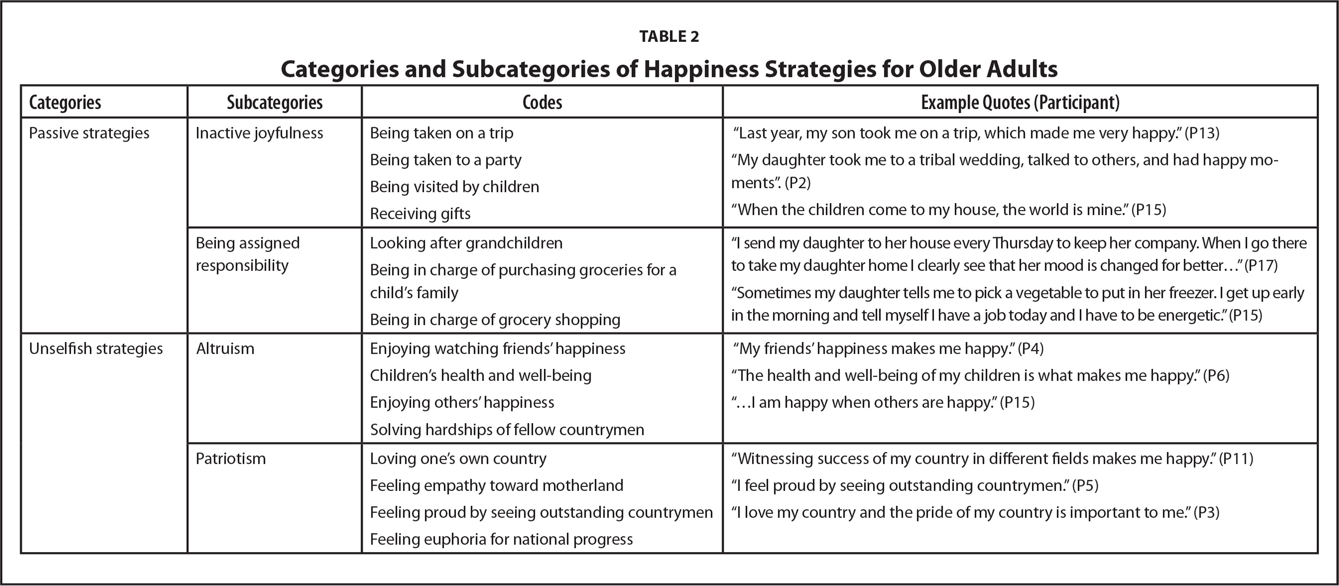 Categories and Subcategories of Happiness Strategies for Older Adults