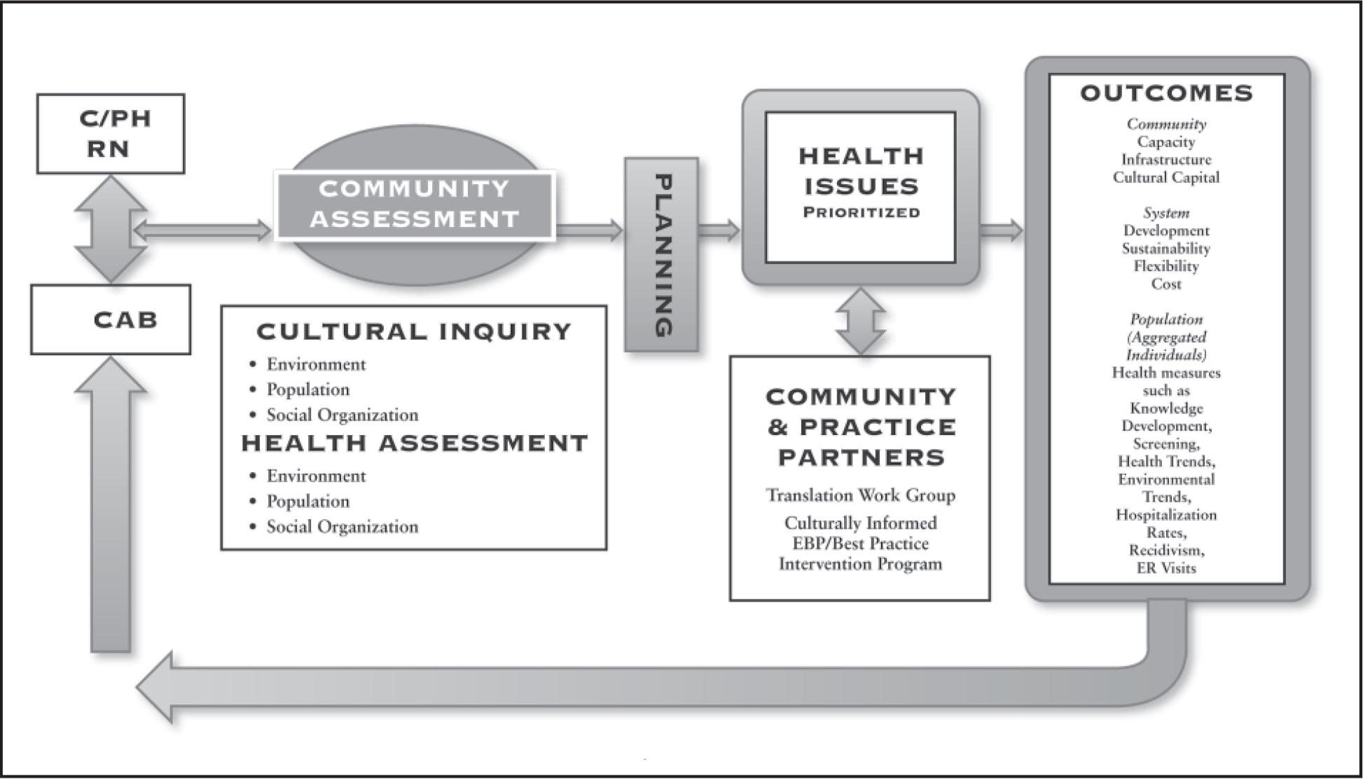 Culturally informed community health research and practice model.Note. C/PH = Community/Public Health; CAB = Community Advisory Board; EBP = evidence-based practice; ER = emergency room.