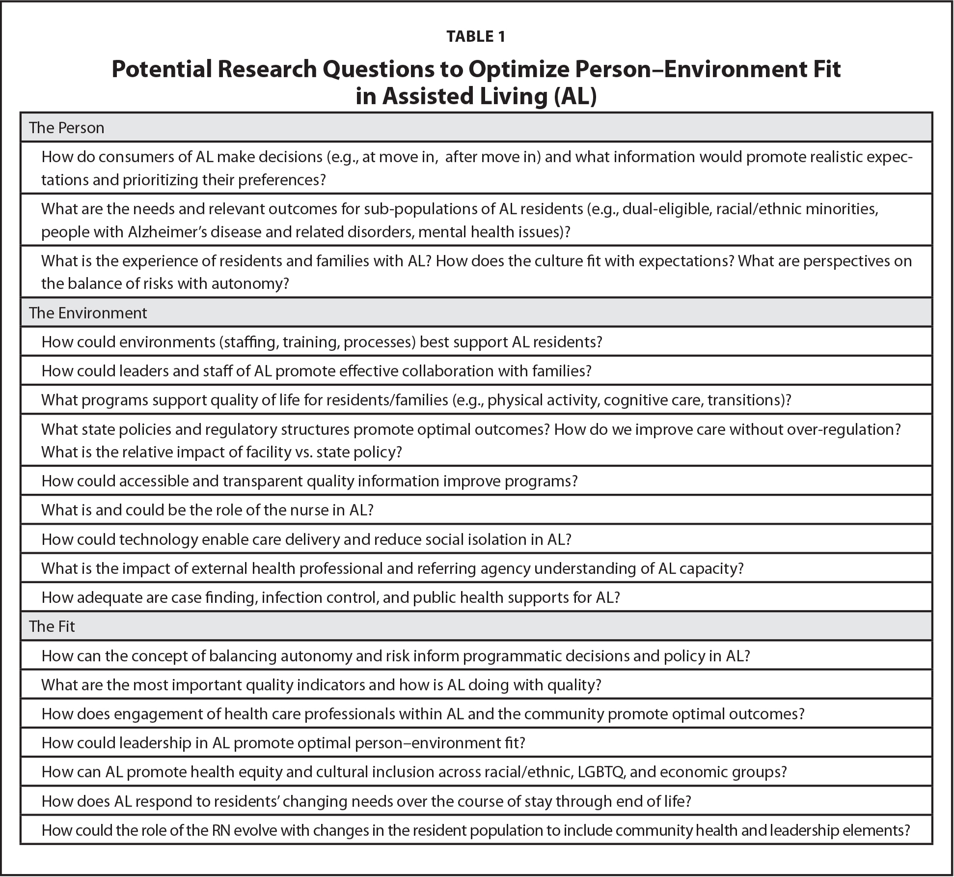 Potential Research Questions to Optimize Person–Environment Fit in Assisted Living (AL)