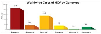 Cases HCV Genotype