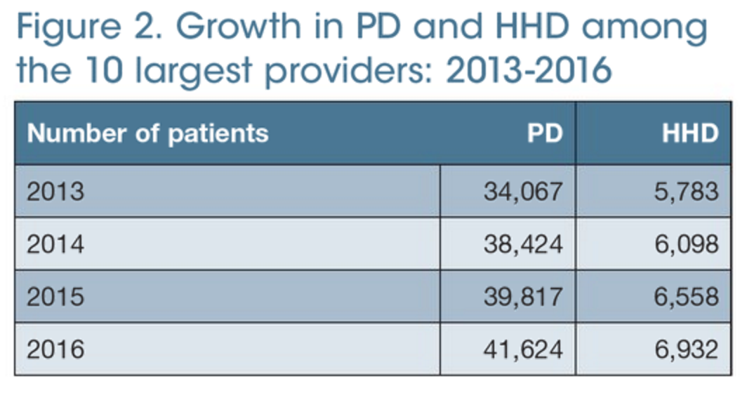 Home dialysis growth among the 10 largest dialysis providers
