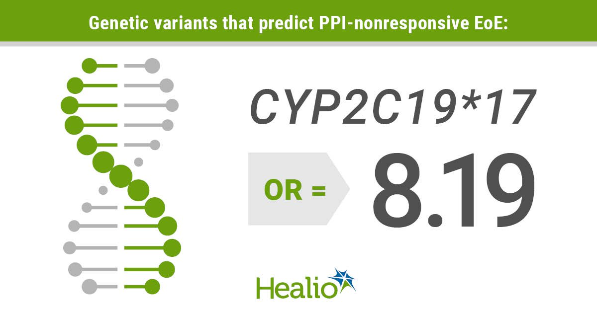 Infographic detailing the genetic variant that impacts success of PPIs in EoE.