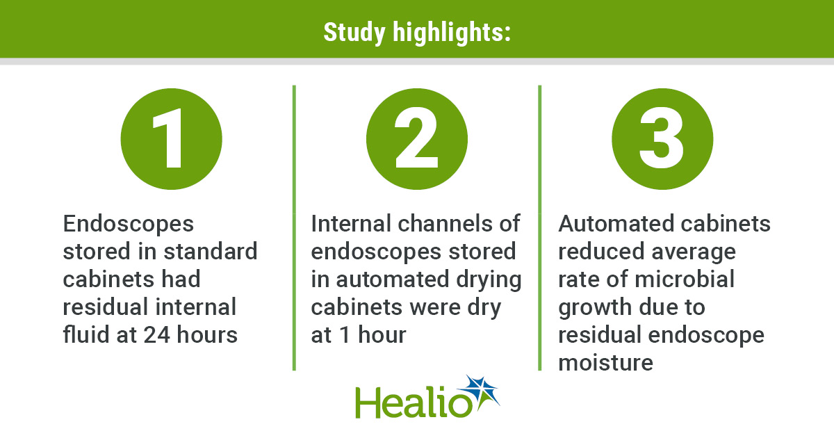 Infographic highlighting the findings of a study on automated endoscope drying cabinets.