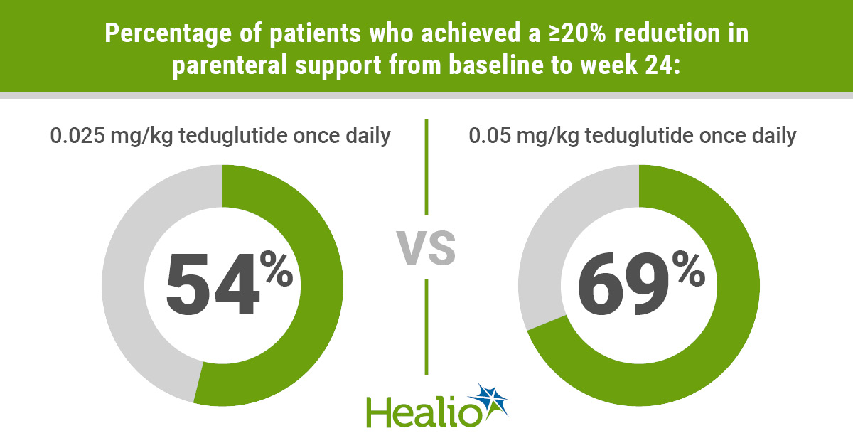 Infographic on the efficacy of Gattex for short bowel syndrome