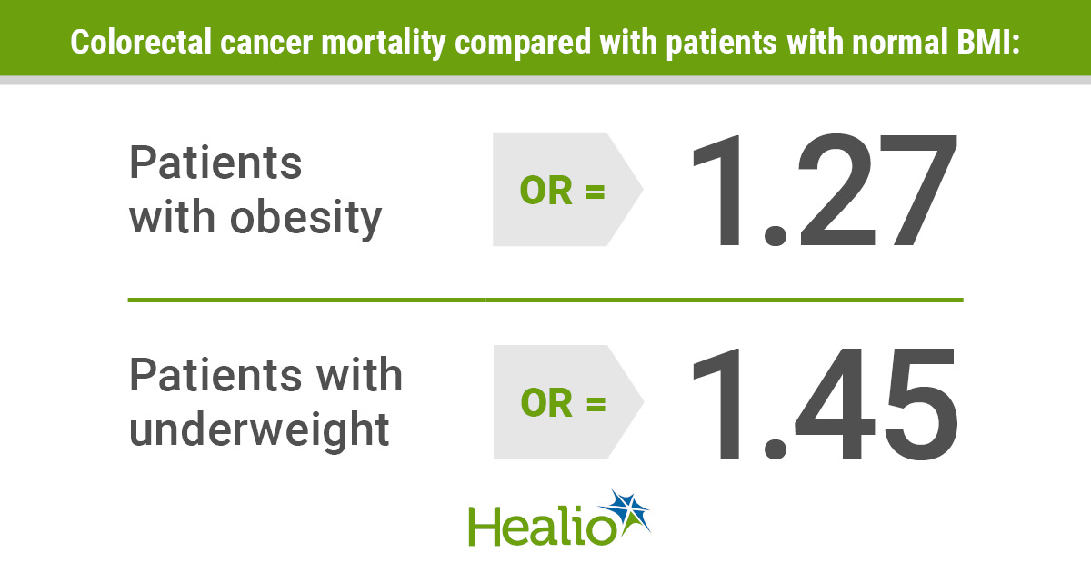 Infographic explaining impact of weight on CRC mortality.