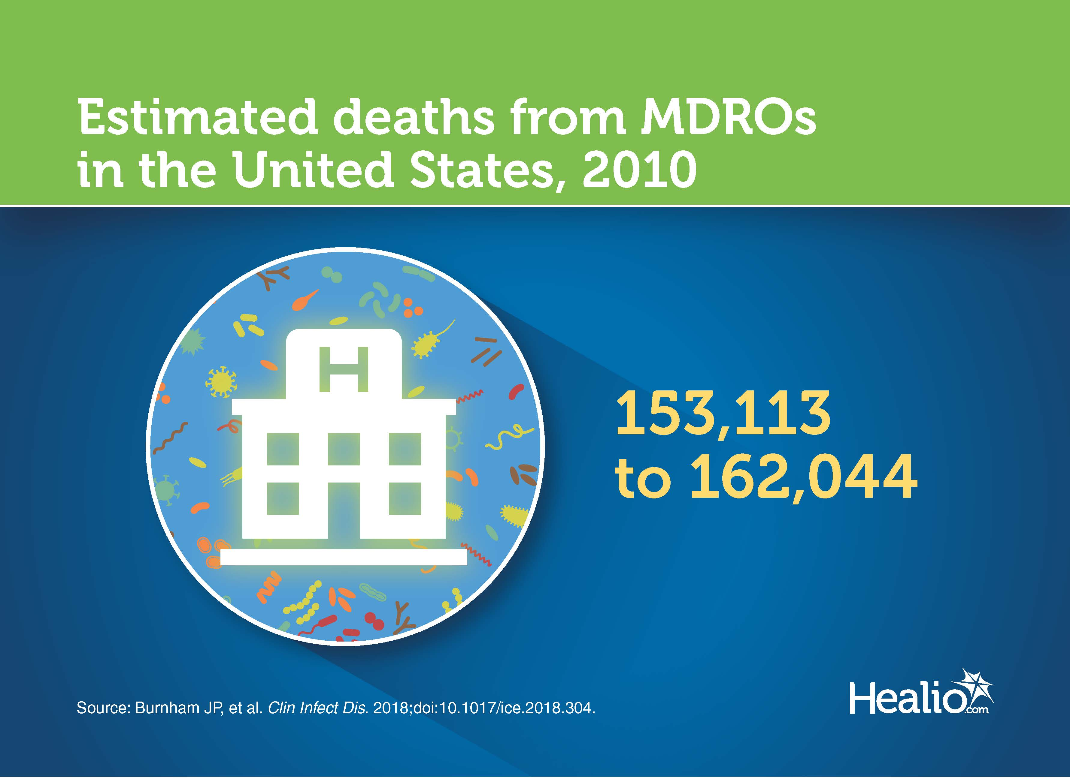 Estimated deaths from MDROs in the US