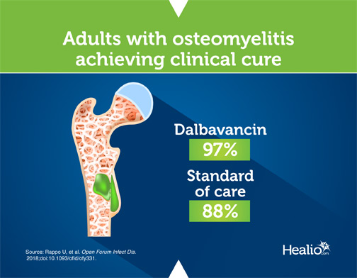 Adults with osteomyletis achieving clinical cure, infographic
