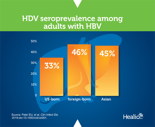 Infographic about HBV seroprevalence among adults with HIV