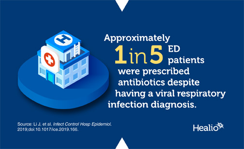 Infographic about antibiotic prescribing for respiratory infections