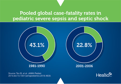 Infographic about sepsis