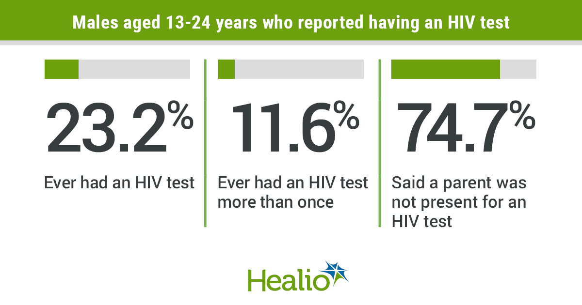Males aged 13 - 24 who reported having an HIV test