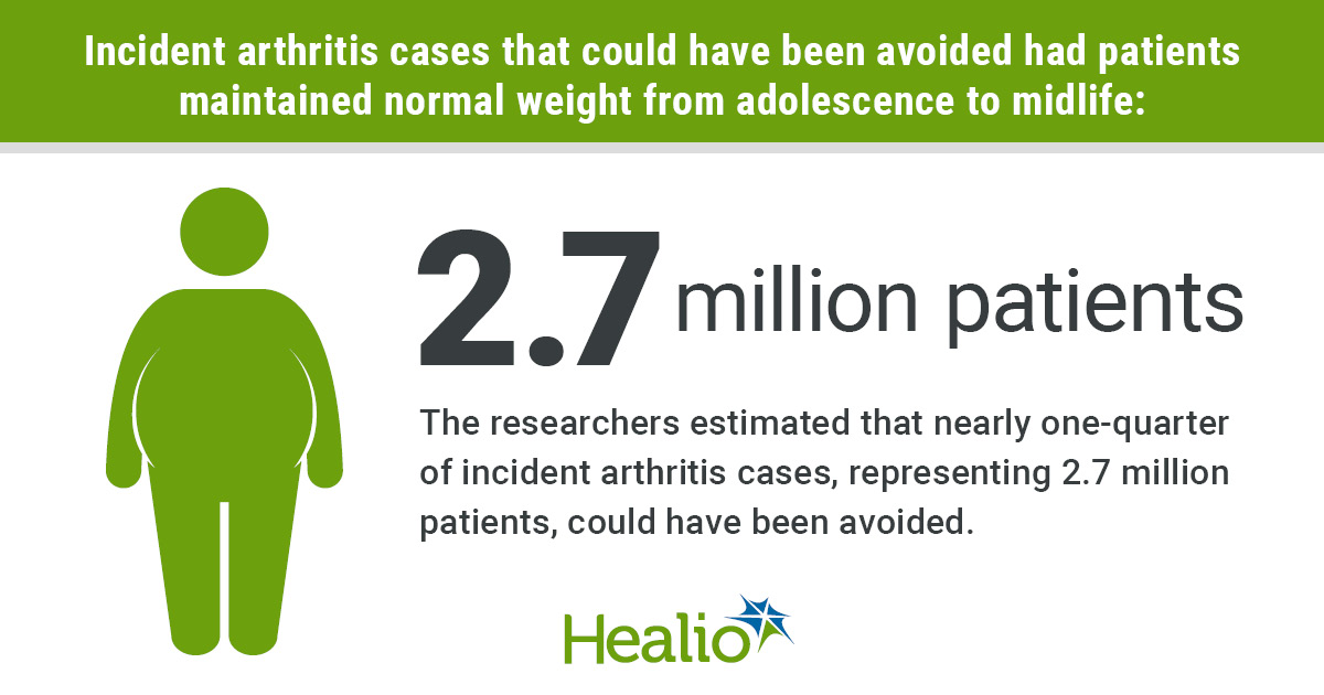Losing weight from young adulthood into midlife is associated with a substantially reduced risk for arthritis